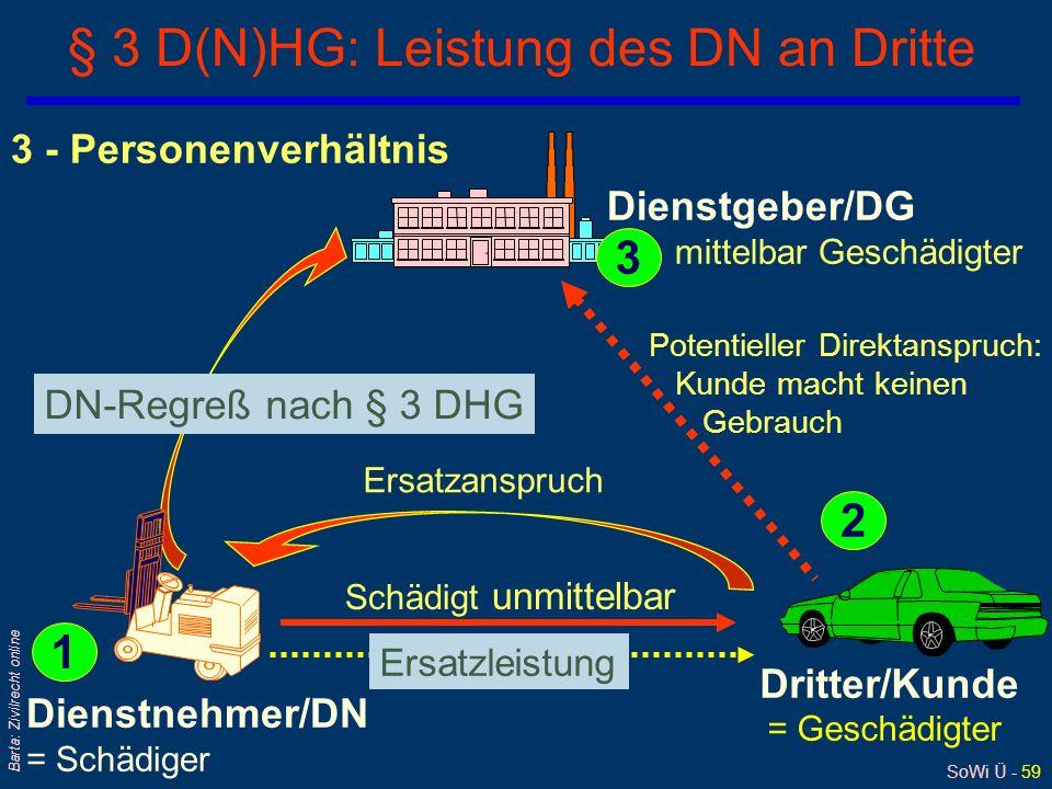 SoWi Ü - 58 Barta: Zivilrecht online Beispiele zum D(N)HG qDN verschuldet leicht fahrlässig Verkehrsunfall l gefahrengeneigte Tätigkeit war nicht im E