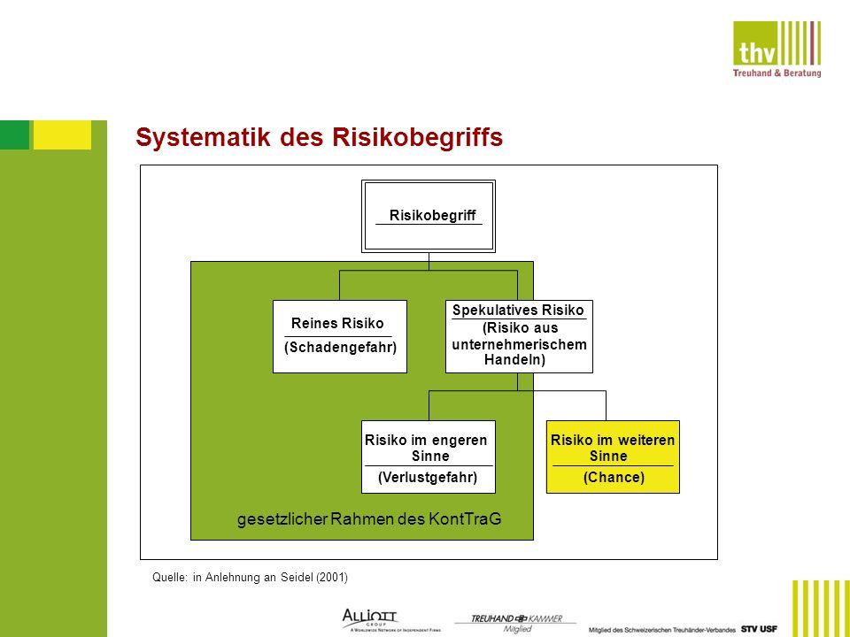 Quelle: in Anlehnung an Seidel (2001) Systematik des Risikobegriffs Risikobegriff Reines Risiko (Schadengefahr) Spekulatives Risiko (Risiko aus untern