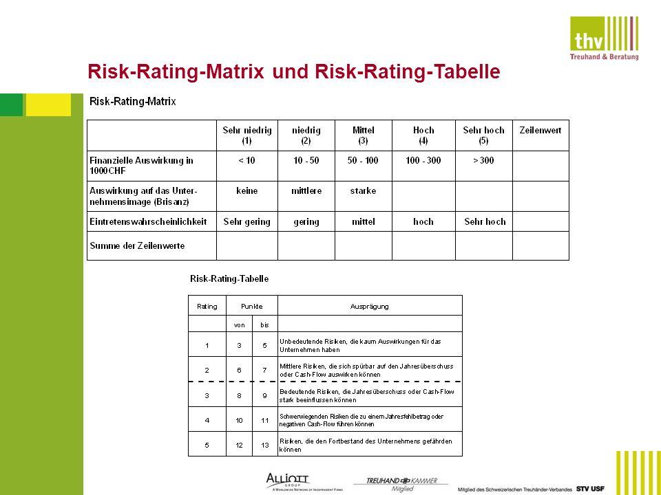 Risk-Rating-Matrix und Risk-Rating-Tabelle