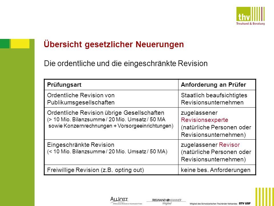 Übersicht gesetzlicher Neuerungen Die ordentliche und die eingeschränkte Revision PrüfungsartAnforderung an Prüfer Ordentliche Revision von Publikumsg