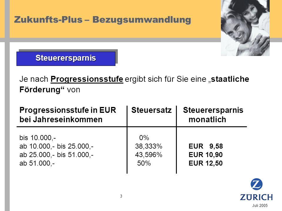 Zukunfts-Plus – Bezugsumwandlung Juli 2005 3 SteuerersparnisSteuerersparnis Je nach Progressionsstufe ergibt sich für Sie eine staatliche Förderung von Progressionsstufe in EURSteuersatz Steuerersparnis bei Jahreseinkommenmonatlich bis 10.000,- 0% ab 10.000,- bis 25.000,- 38,333%EUR 9,58 ab 25.000,- bis 51.000,- 43,596%EUR 10,90 ab 51.000,- 50%EUR 12,50