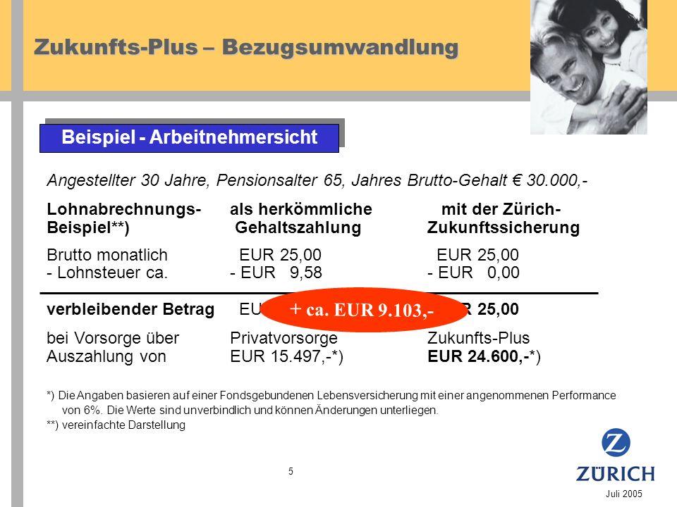 Zukunfts-Plus – Bezugsumwandlung Juli 2005 5 Beispiel - Arbeitnehmersicht Angestellter 30 Jahre, Pensionsalter 65, Jahres Brutto-Gehalt 30.000,- Lohnabrechnungs-als herkömmliche mit der Zürich- Beispiel**) GehaltszahlungZukunftssicherung Brutto monatlich EUR 25,00 EUR 25,00 - Lohnsteuer ca.- EUR 9,58- EUR 0,00 verbleibender Betrag EUR 15,42 EUR 25,00 bei Vorsorge überPrivatvorsorgeZukunfts-Plus Auszahlung vonEUR 15.497,-*)EUR 24.600,-*) *) Die Angaben basieren auf einer Fondsgebundenen Lebensversicherung mit einer angenommenen Performance von 6%.