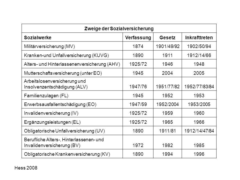 Hess 2008 Zweige der Sozialversicherung SozialwerkeVerfassungGesetzInkrafttreten Militärversicherung (MV)18741901/49/921902/50/94 Kranken-und Unfallve
