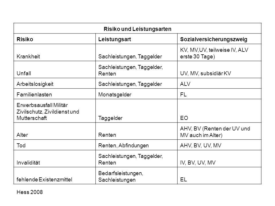 Hess 2008 Risiko und Leistungsarten RisikoLeistungsartSozialversicherungszweig KrankheitSachleistungen, Taggelder KV, MV,UV, teilweise IV, ALV erste 3