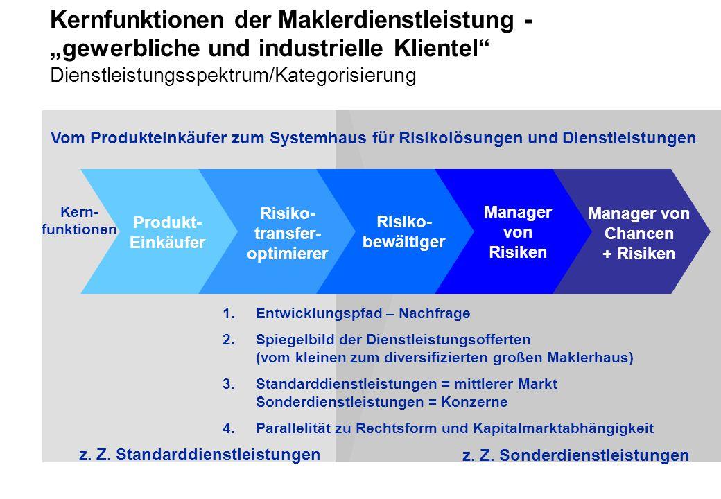Manager von Risiken Manager von Chancen + Risiken Produkt- Einkäufer Risiko- transfer- optimierer Risiko- bewältiger Kern- funktionen 1.Entwicklungspfad – Nachfrage 2.Spiegelbild der Dienstleistungsofferten (vom kleinen zum diversifizierten großen Maklerhaus) 3.Standarddienstleistungen = mittlerer Markt Sonderdienstleistungen = Konzerne 4.Parallelität zu Rechtsform und Kapitalmarktabhängigkeit z.