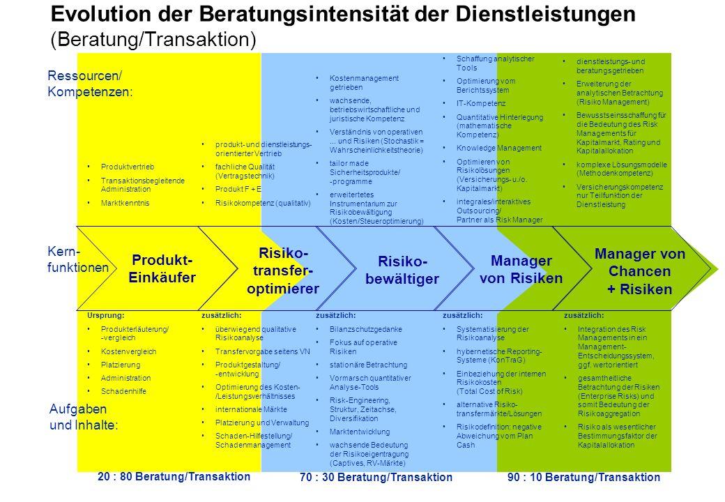 Evolution der Beratungsintensität der Dienstleistungen (Beratung/Transaktion) Manager von Chancen + Risiken Schaffung analytischer Tools Optimierung vom Berichtssystem IT-Kompetenz Quantitative Hinterlegung (mathematische Kompetenz) Knowledge Management Optimieren von Risikolösungen (Versicherungs- u./o.