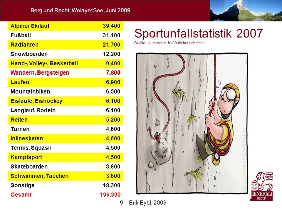 9 Erik Eybl, 2009 Berg und Recht; Wolayer See, Juni 2009 Sportunfallstatistik 2007 Quelle: Kuratorium für Verkehrssicherheit Alpiner Skilauf39,400 Fuß