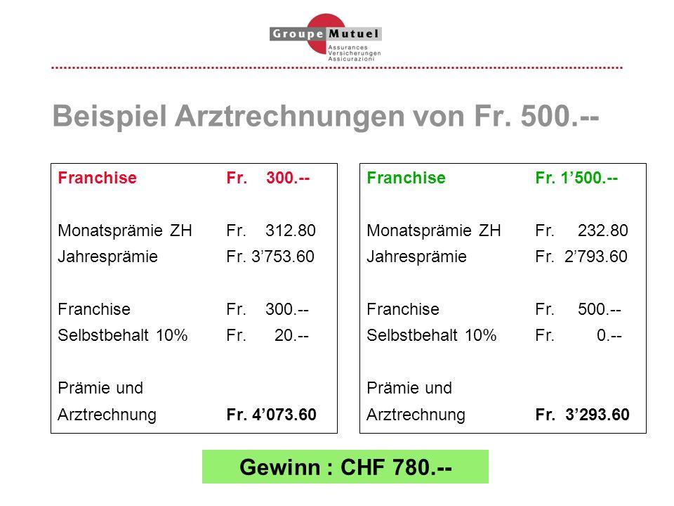 Beispiel Arztrechnungen von Fr. 500.-- Franchise Fr. 300.-- MonatsprämieZHFr. 312.80 JahresprämieFr. 3753.60 FranchiseFr. 300.-- Selbstbehalt 10%Fr. 2