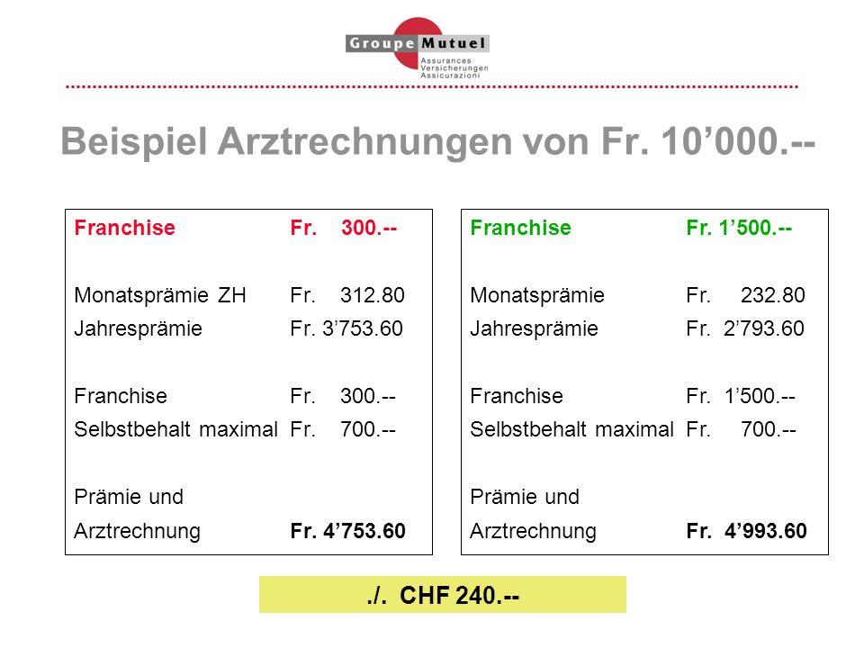 Beispiel Arztrechnungen von Fr. 10000.-- Franchise Fr. 300.-- MonatsprämieZHFr. 312.80 JahresprämieFr. 3753.60 FranchiseFr. 300.-- Selbstbehalt maxima