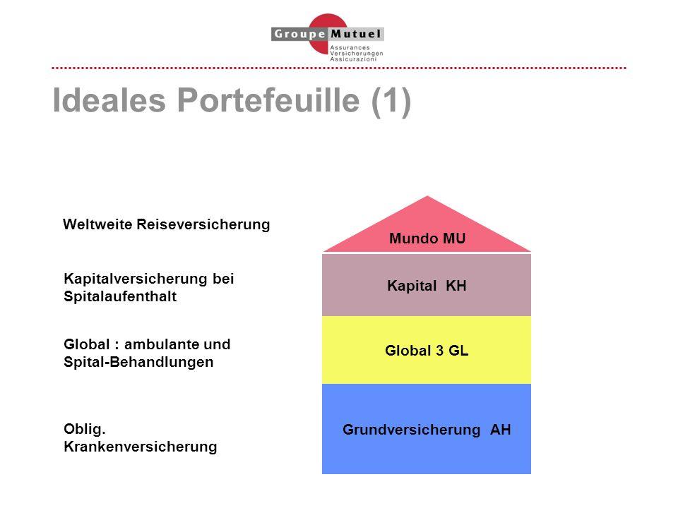 Ideales Portefeuille (1) Grundversicherung AH Oblig. Krankenversicherung Global 3 GL Kapital KH Mundo MU Global : ambulante und Spital-Behandlungen Ka