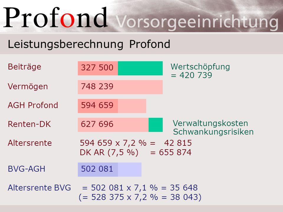 Wertschöpfung Profond: 1991–2006