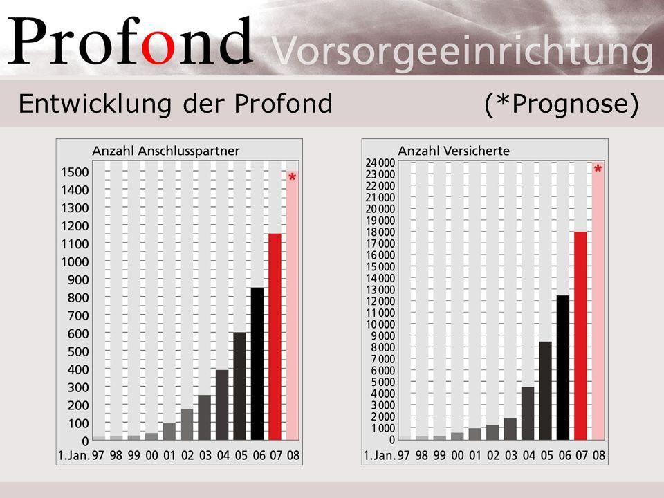 Anlageerfolg und Ausschüttung In Prozent [%]199519961997199819992000 Performance10,410,917,98,55,23,6 Verzinsung AGH5,07,09,07,05,04,0 Rentenerhöhung1,03,05,03,0 0,0 Deckungsgrad106,2104,2108,3105,0107,8104,0 In Prozent [%]200120022003200420052006 Performance–3,2–8,310,14,717,110,8 Verzinsung AGH4,00,04,0 6,05,0 Rentenerhöhung0,0 1,0 Deckungsgrad97,9100,3104,0103,6107,1113,6