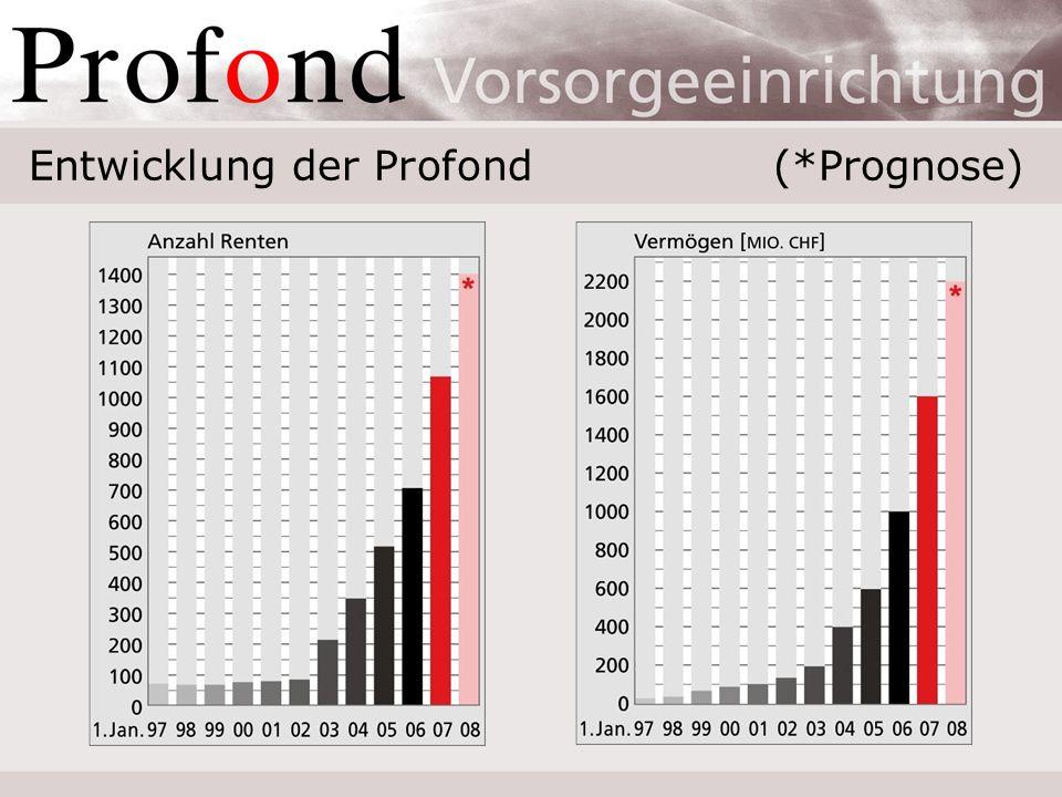 Entwicklung der Profond(*Prognose)