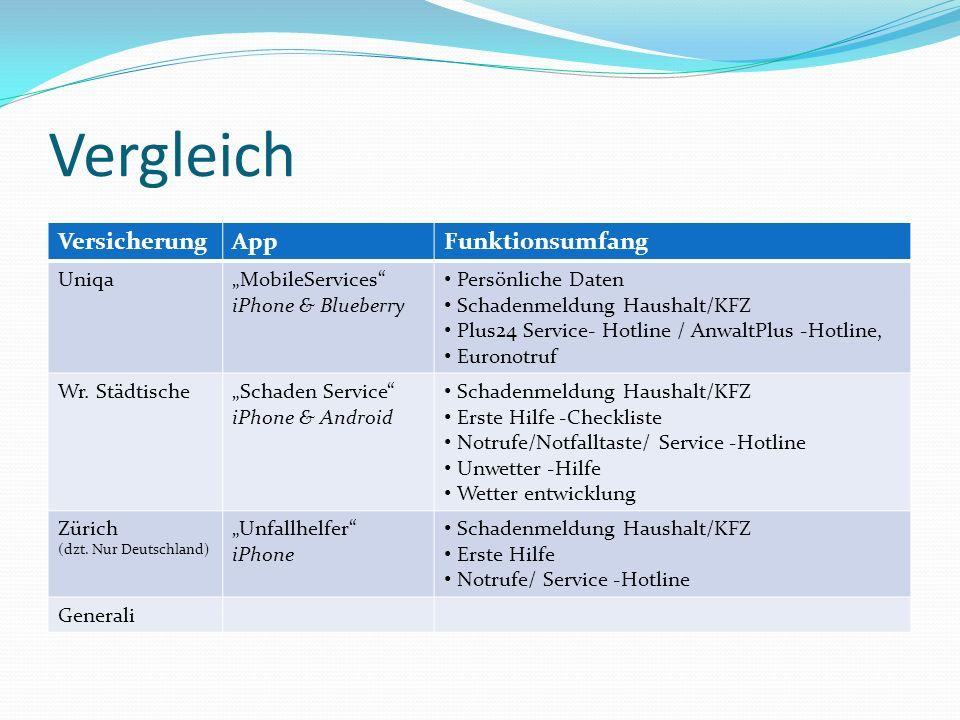 Vergleich VersicherungAppFunktionsumfang UniqaMobileServices iPhone & Blueberry Persönliche Daten Schadenmeldung Haushalt/KFZ Plus24 Service- Hotline / AnwaltPlus -Hotline, Euronotruf Wr.