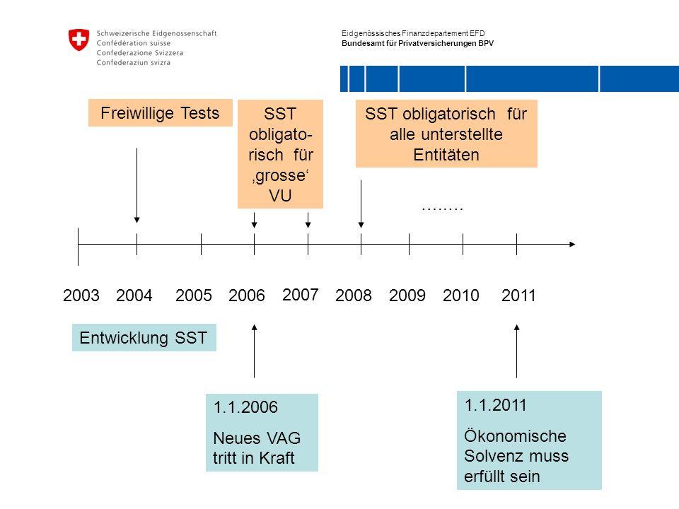 Eidgenössisches Finanzdepartement EFD Bundesamt für Privatversicherungen BPV 2006 2007 2008200920102011200320042005 Entwicklung SST 1.1.2006 Neues VAG