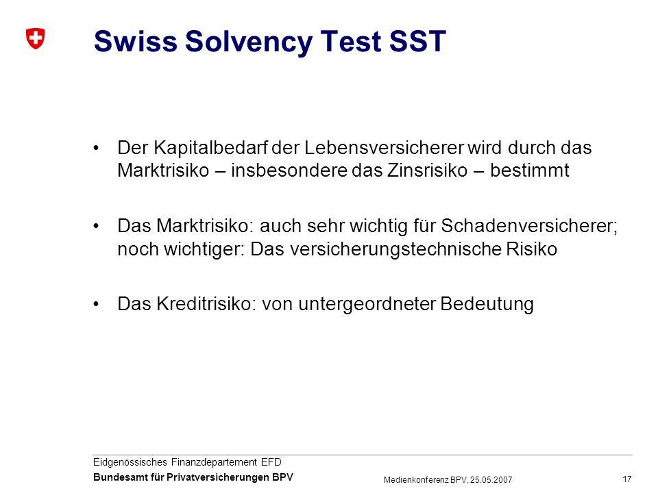 17 Eidgenössisches Finanzdepartement EFD Bundesamt für Privatversicherungen BPV Medienkonferenz BPV, 25.05.2007 Swiss Solvency Test SST Der Kapitalbed