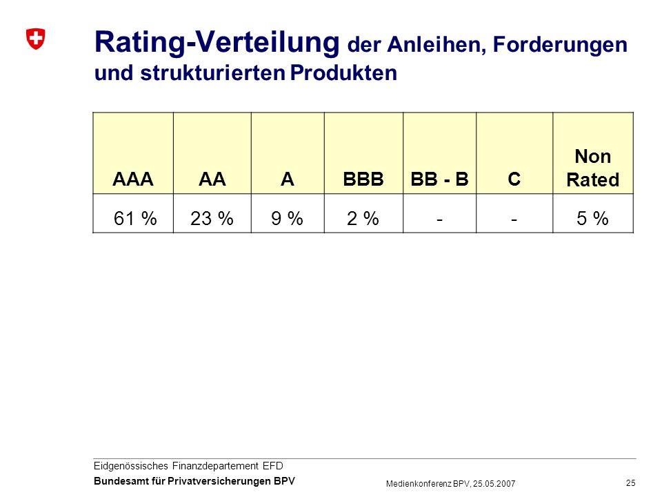 25 Eidgenössisches Finanzdepartement EFD Bundesamt für Privatversicherungen BPV Medienkonferenz BPV, 25.05.2007 Rating-Verteilung der Anleihen, Forder