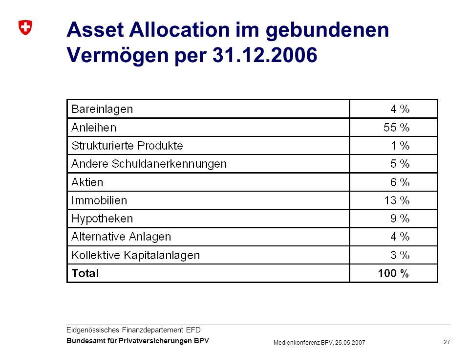 27 Eidgenössisches Finanzdepartement EFD Bundesamt für Privatversicherungen BPV Medienkonferenz BPV, 25.05.2007 Asset Allocation im gebundenen Vermöge