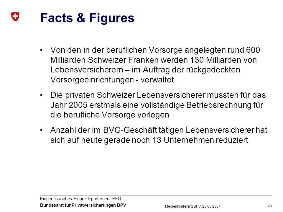 29 Eidgenössisches Finanzdepartement EFD Bundesamt für Privatversicherungen BPV Medienkonferenz BPV, 25.05.2007 Facts & Figures Von den in der berufli