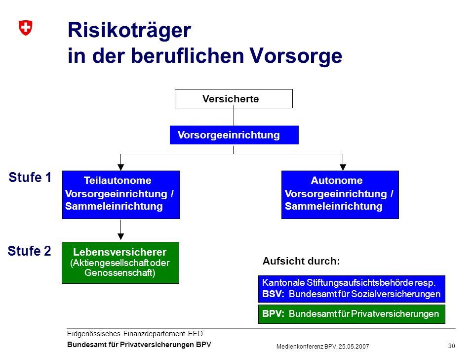 30 Eidgenössisches Finanzdepartement EFD Bundesamt für Privatversicherungen BPV Medienkonferenz BPV, 25.05.2007 Risikoträger in der beruflichen Vorsor