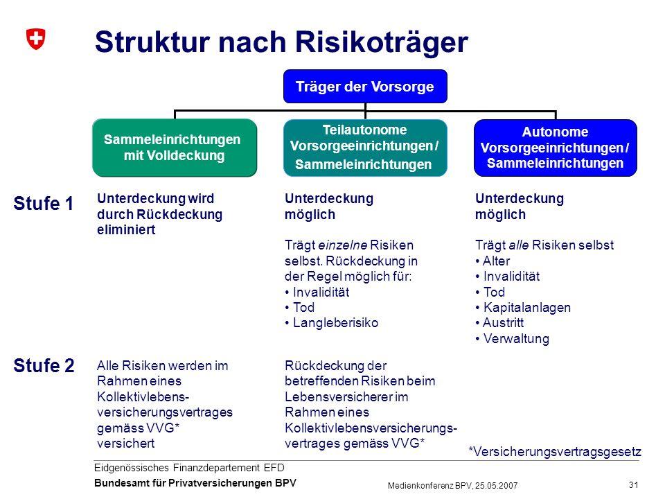 31 Eidgenössisches Finanzdepartement EFD Bundesamt für Privatversicherungen BPV Medienkonferenz BPV, 25.05.2007 Struktur nach Risikoträger Träger der