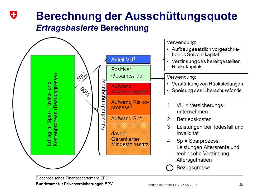 32 Eidgenössisches Finanzdepartement EFD Bundesamt für Privatversicherungen BPV Medienkonferenz BPV, 25.05.2007 Berechnung der Ausschüttungsquote Ertr