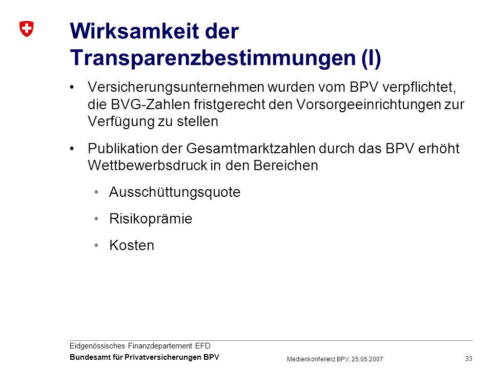 33 Eidgenössisches Finanzdepartement EFD Bundesamt für Privatversicherungen BPV Medienkonferenz BPV, 25.05.2007 Wirksamkeit der Transparenzbestimmunge