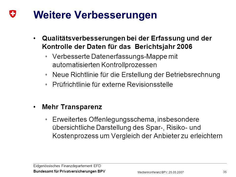 35 Eidgenössisches Finanzdepartement EFD Bundesamt für Privatversicherungen BPV Medienkonferenz BPV, 25.05.2007 Weitere Verbesserungen Qualitätsverbes