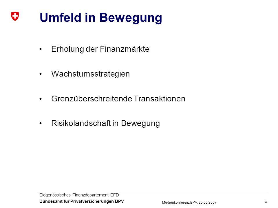 4 Eidgenössisches Finanzdepartement EFD Bundesamt für Privatversicherungen BPV Medienkonferenz BPV, 25.05.2007 Umfeld in Bewegung Erholung der Finanzm