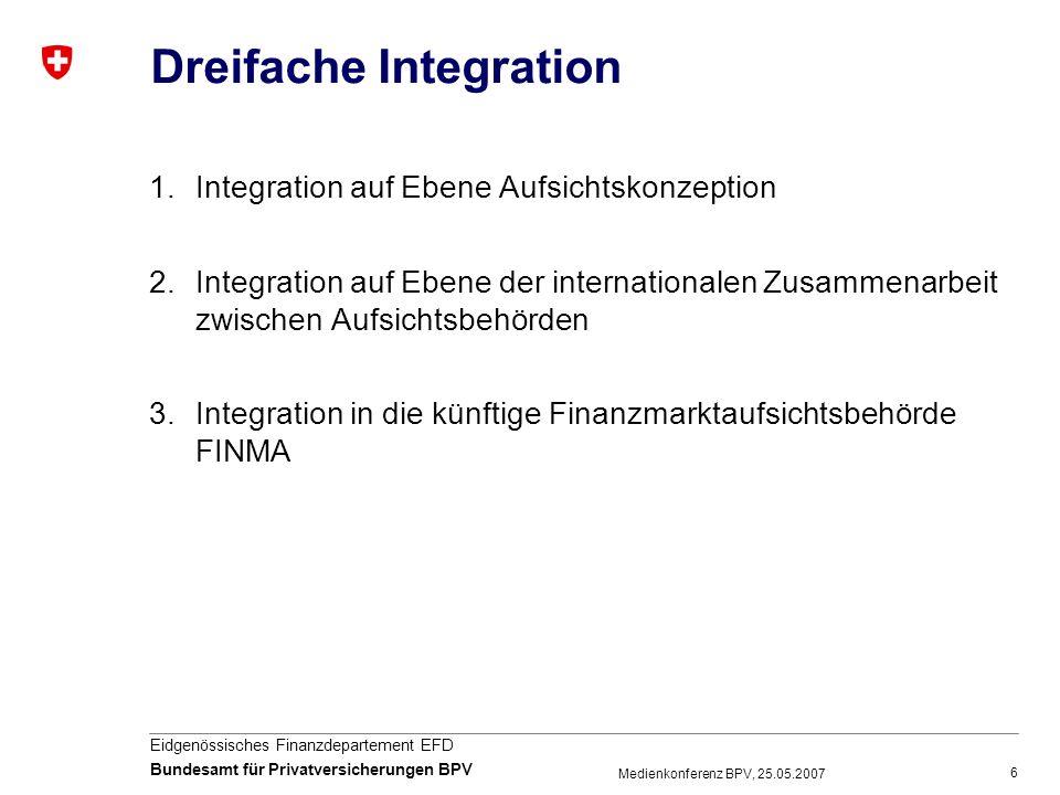 6 Eidgenössisches Finanzdepartement EFD Bundesamt für Privatversicherungen BPV Medienkonferenz BPV, 25.05.2007 Dreifache Integration 1.Integration auf