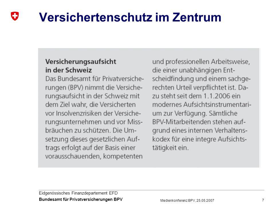 8 Eidgenössisches Finanzdepartement EFD Bundesamt für Privatversicherungen BPV Medienkonferenz BPV, 25.05.2007 Schweizer Versicherungsmarkt im Jahr 2006