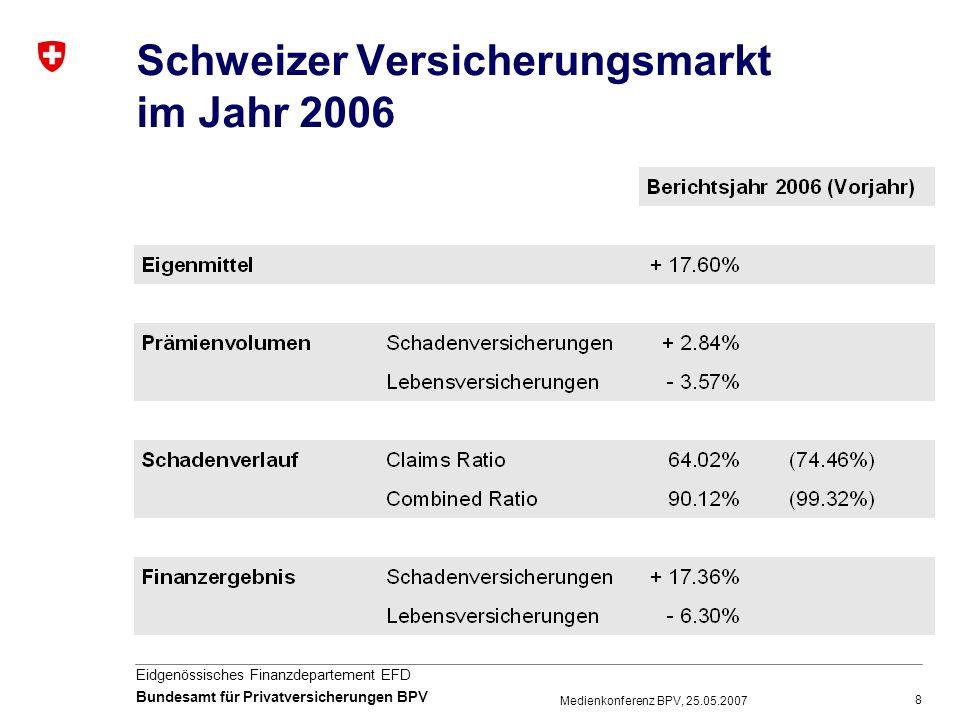 29 Eidgenössisches Finanzdepartement EFD Bundesamt für Privatversicherungen BPV Medienkonferenz BPV, 25.05.2007 Facts & Figures Von den in der beruflichen Vorsorge angelegten rund 600 Milliarden Schweizer Franken werden 130 Milliarden von Lebensversicherern – im Auftrag der rückgedeckten Vorsorgeeinrichtungen - verwaltet.