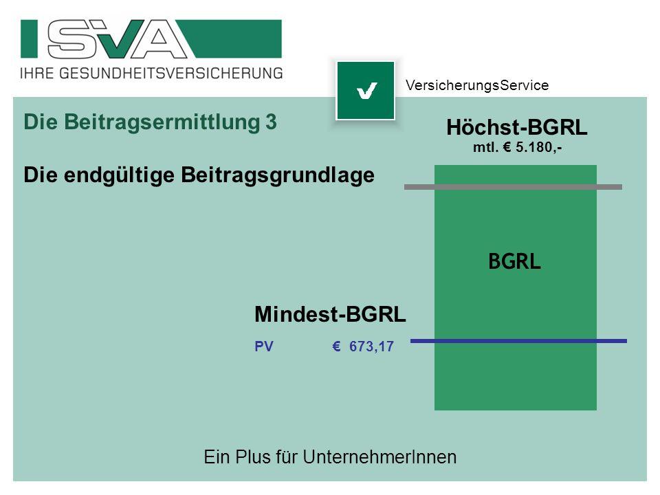 Ein Plus für UnternehmerInnen Die Beitragsermittlung 3 Die endgültige Beitragsgrundlage BGRL Höchst-BGRL mtl. 5.180,- Mindest-BGRL PV 673,17 Versicher