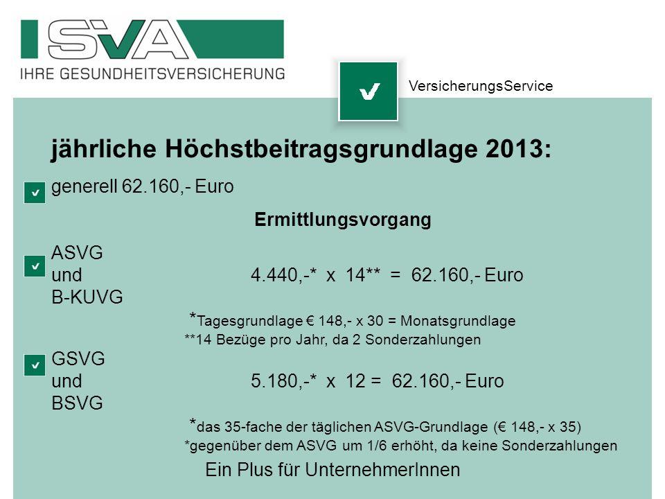 Ein Plus für UnternehmerInnen jährliche Höchstbeitragsgrundlage 2013: generell 62.160,- Euro Ermittlungsvorgang ASVG und4.440,-* x 14** = 62.160,- Eur