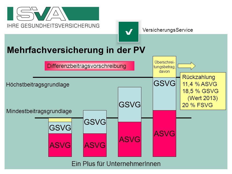 Ein Plus für UnternehmerInnen Mehrfachversicherung in der PV ASVG GSVG ASVG GSVG ASVG GSVG ASVG GSVG Überschrei- tungsbetrag, davon Höchstbeitragsgrun