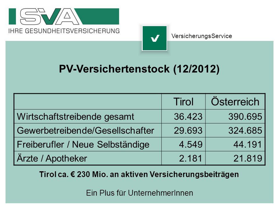 PV-Versichertenstock (12/2012) TirolÖsterreich Wirtschaftstreibende gesamt36.423390.695 Gewerbetreibende/Gesellschafter29.693324.685 Freiberufler / Ne