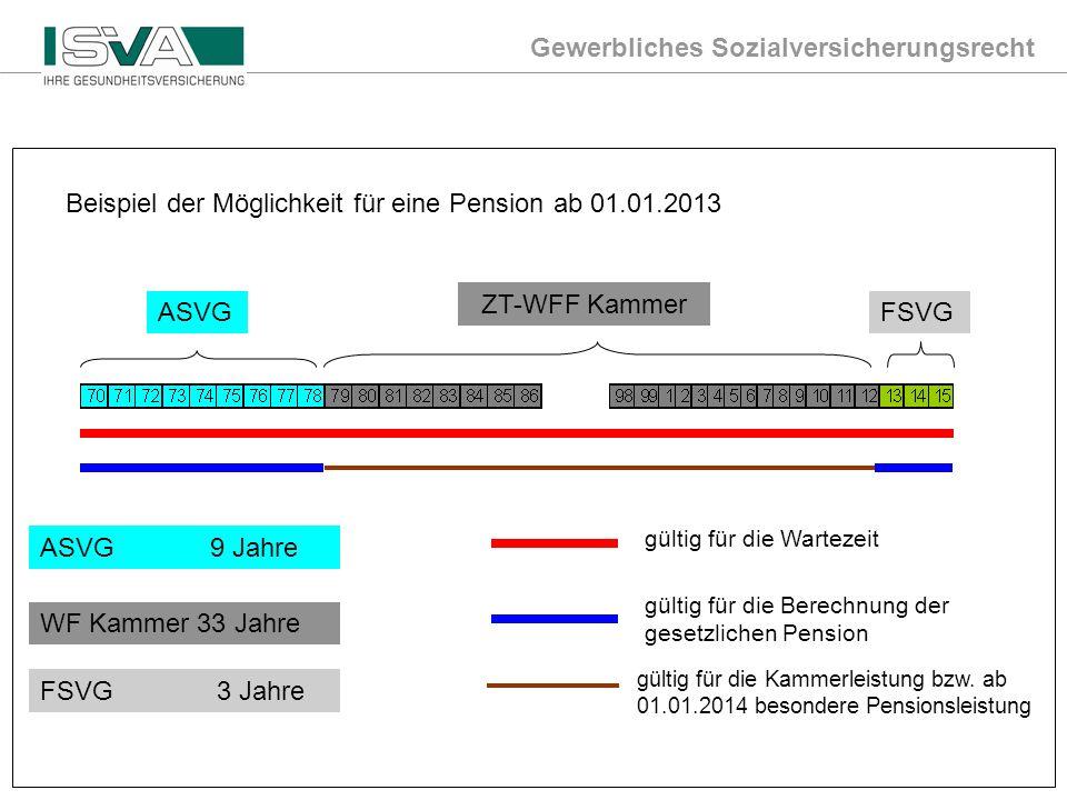 Gewerbliches Sozialversicherungsrecht Mag. Wechselberger/ www.svagw.at / pps.t@svagw.at09.04.2013 Beispiel der Möglichkeit für eine Pension ab 01.01.2