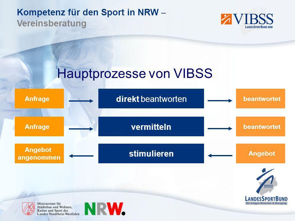 Kompetenz für den Sport in NRW – Vereinsberatung Angebot angenommen Hauptprozesse von VIBSS Anfrage direkt beantworten beantwortet Anfrage vermitteln beantwortet stimulieren Angebot