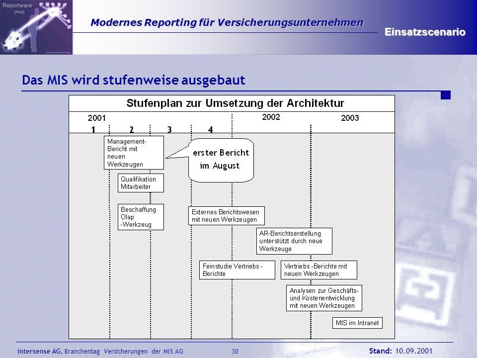 intersense AG, Branchentag Versicherungen der MIS AG Stand: 10.09.2001 30 Modernes Reporting für Versicherungsunternehmen Modernes Reporting für Versi