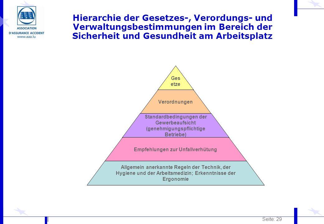 Seite: 29 Hierarchie der Gesetzes-, Verordungs- und Verwaltungsbestimmungen im Bereich der Sicherheit und Gesundheit am Arbeitsplatz Gesetze Verordnun