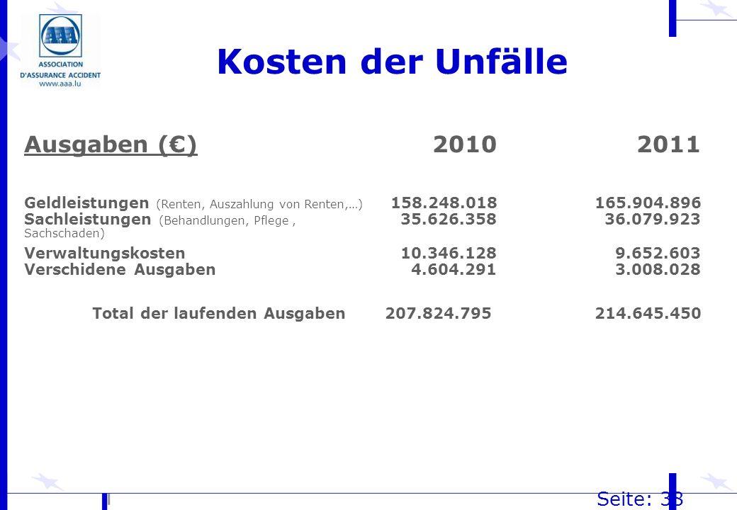 Kosten der Unfälle Seite: 38 Ausgaben ()20102011 Geldleistungen (Renten, Auszahlung von Renten,…) 158.248.018 165.904.896 Sachleistungen (Behandlungen