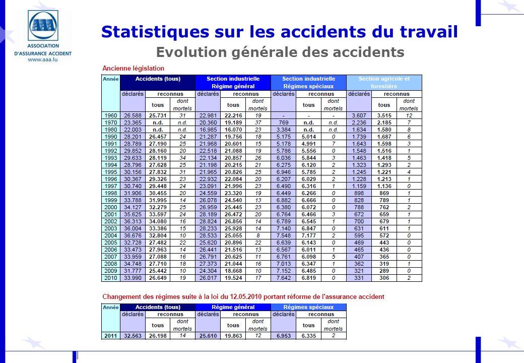 Statistiques sur les accidents du travail Evolution générale des accidents