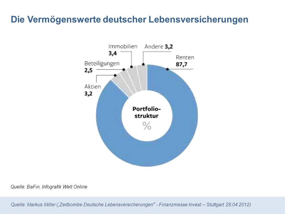 Quelle: Markus Miller (Zeitbombe Deutsche Lebensversicherungen - Finanzmesse Invest – Stuttgart 28.04.2012) Die Anteile an Geldwerten ausgesuchter deutscher Versicherungen VersicherungsgesellschaftAnleihen-Quote Allianz AMV Aachen-Münchner Debeka ERGO Versicherungsgruppe Zurich Gruppe Generali Volkswohl-Bund Heidelberger Leben Sparkassen Versicherung Hannover Leben VGH Nürnberger 89 % 87 % 98 % 93 % 94 % 82 % 95 % 85 % 86 % 87 % 82 % Quelle: Unternehmensumfrage Welt Online