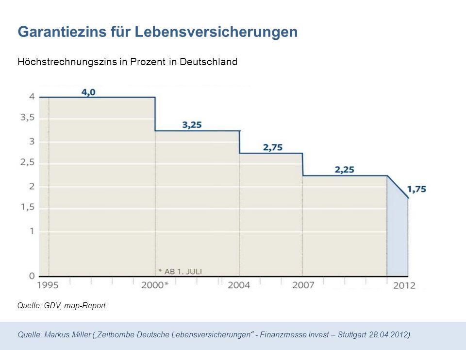 Quelle: Markus Miller (Zeitbombe Deutsche Lebensversicherungen - Finanzmesse Invest – Stuttgart 28.04.2012) Quelle: GDV, map-Report Garantiezins für Lebensversicherungen Höchstrechnungszins in Prozent in Deutschland