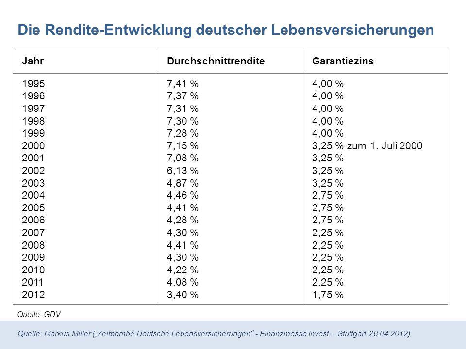 Quelle: Markus Miller (Zeitbombe Deutsche Lebensversicherungen - Finanzmesse Invest – Stuttgart 28.04.2012) Die Rendite-Entwicklung deutscher Lebensversicherungen Jahr 1995 1996 1997 1998 1999 2000 2001 2002 2003 2004 2005 2006 2007 2008 2009 2010 2011 2012 Quelle: GDV Durchschnittrendite 7,41 % 7,37 % 7,31 % 7,30 % 7,28 % 7,15 % 7,08 % 6,13 % 4,87 % 4,46 % 4,41 % 4,28 % 4,30 % 4,41 % 4,30 % 4,22 % 4,08 % 3,40 % Garantiezins 4,00 % 3,25 % zum 1.