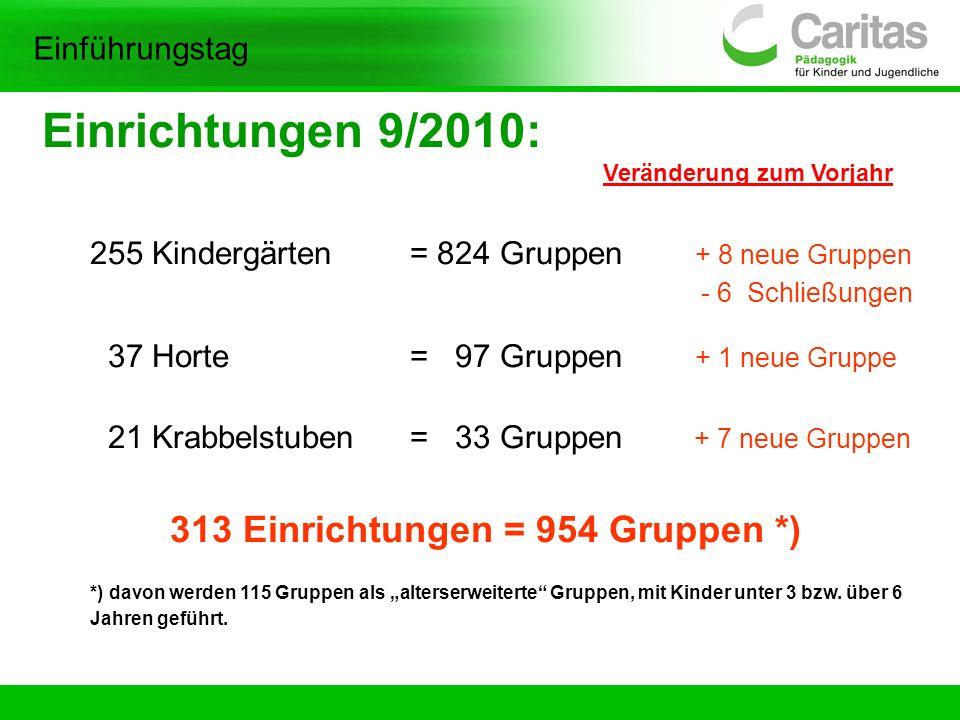 Einführungstag Einrichtungen 9/2010: Veränderung zum Vorjahr 255 Kindergärten = 824 Gruppen + 8 neue Gruppen - 6 Schließungen 37 Horte = 97 Gruppen +