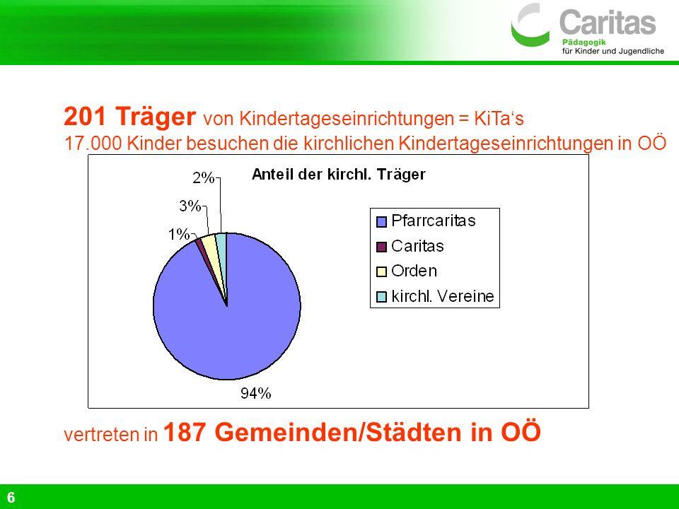 201 Träger von Kindertageseinrichtungen = KiTas 17.000 Kinder besuchen die kirchlichen Kindertageseinrichtungen in OÖ vertreten in 187 Gemeinden/Städt