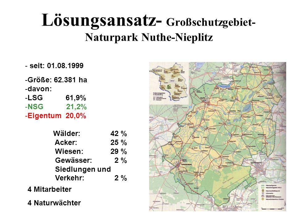 Lösungsansatz- Großschutzgebiet- Naturpark Nuthe-Nieplitz Wälder:42 % Acker: 25 % Wiesen: 29 % Gewässer: 2 % Siedlungen und Verkehr: 2 % -Größe: 62.38