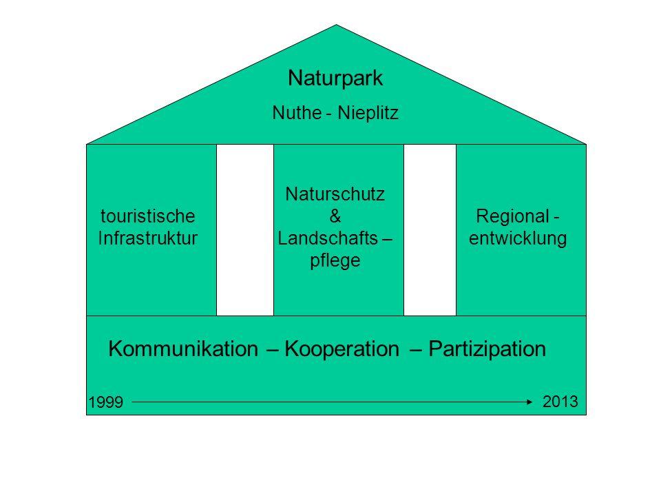 Naturpark Nuthe - Nieplitz Naturschutz & Landschafts – pflege touristische Infrastruktur Regional - entwicklung Kommunikation – Kooperation – Partizip