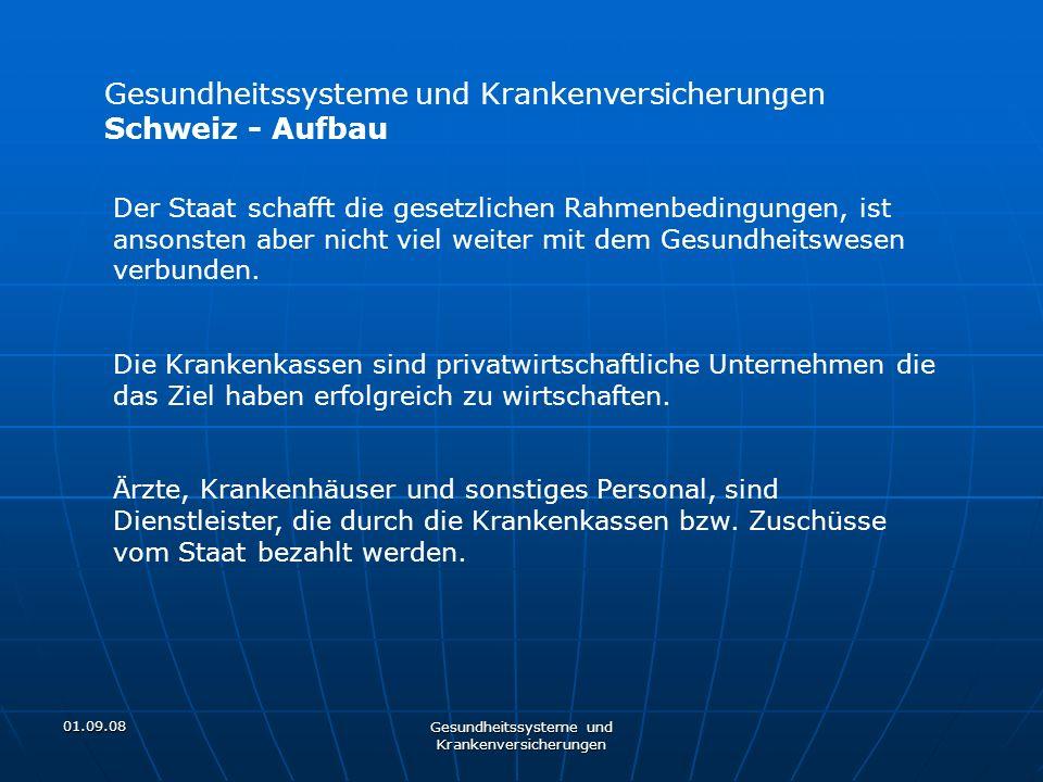 01.09.08 Gesundheitssysteme und Krankenversicherungen Schweiz - Aufbau Der Staat schafft die gesetzlichen Rahmenbedingungen, ist ansonsten aber nicht
